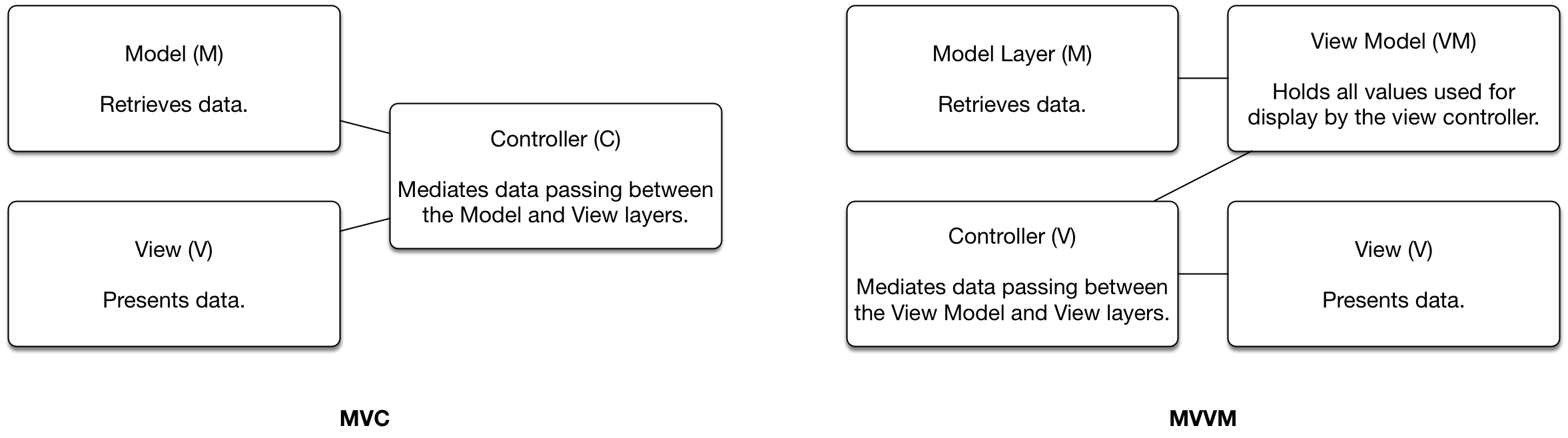 Figure 1: MVC vs MVVM.MVVM is roughly the same as MVC with the addition of a data layer in the form of the View Model that takes over interacting with the Model layer to provide data for presentation by the View layer.