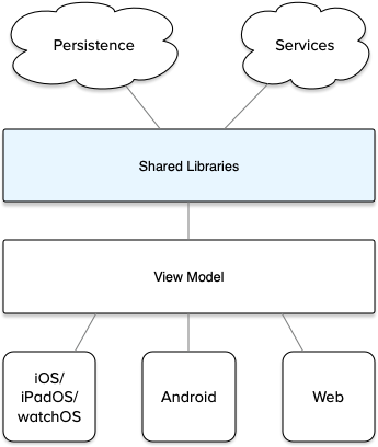 Figure 1: An architecture based on shared libraries in a middleware layer (with an optional shared view model) to serve delivery of client apps to multiple native platform targets.